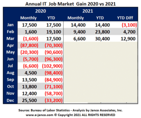 Combination of inflation and potential business downturn will slow IT Job Market growth by 50K to 75K jobs says Janco