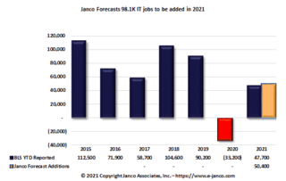 7,700 IT jobs added in May – BLS adjusts IT jobs down by 14.1K for prior months according to Janco