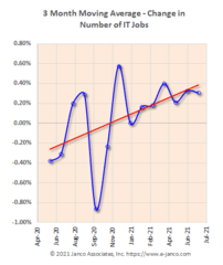 July IT Job Market grew by 11,200 jobs and 73K YTD according to Janco