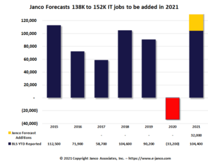 Hiring of IT Pros at a record high according to Janco