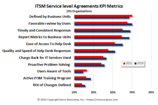Fewer IT functions meet defined Service Level Agreements Janco study finds