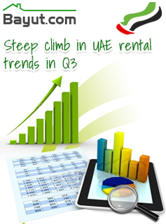 Bayut.com observes a steep climb in UAE rental trends in Q3